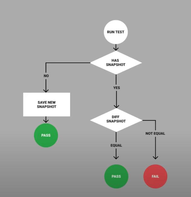 Visual tests flowchart